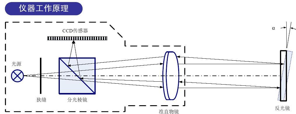 HCAM-2048/3048/A100型 嵌入式高精度双轴光电自准直仪(嵌入式显示控制器)