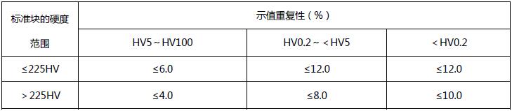 400系列 数显显微硬度计(出口型-2014款)重复性精度