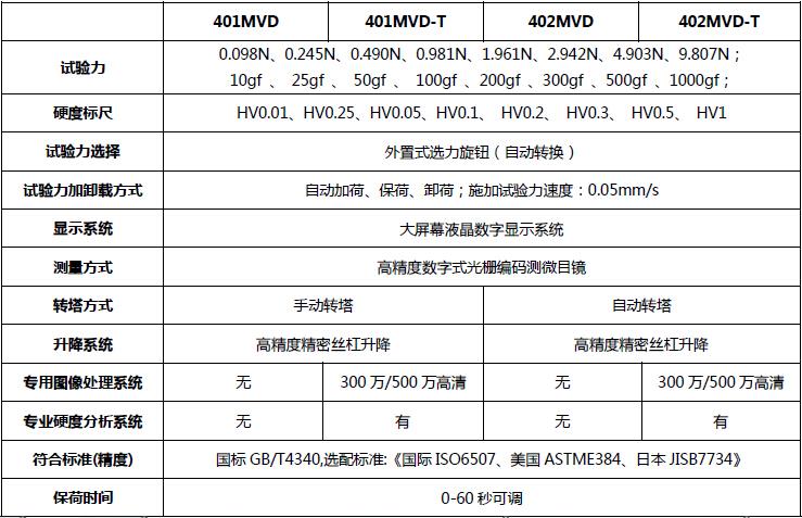 400系列 数显显微硬度计(出口型-2014款)技术指标