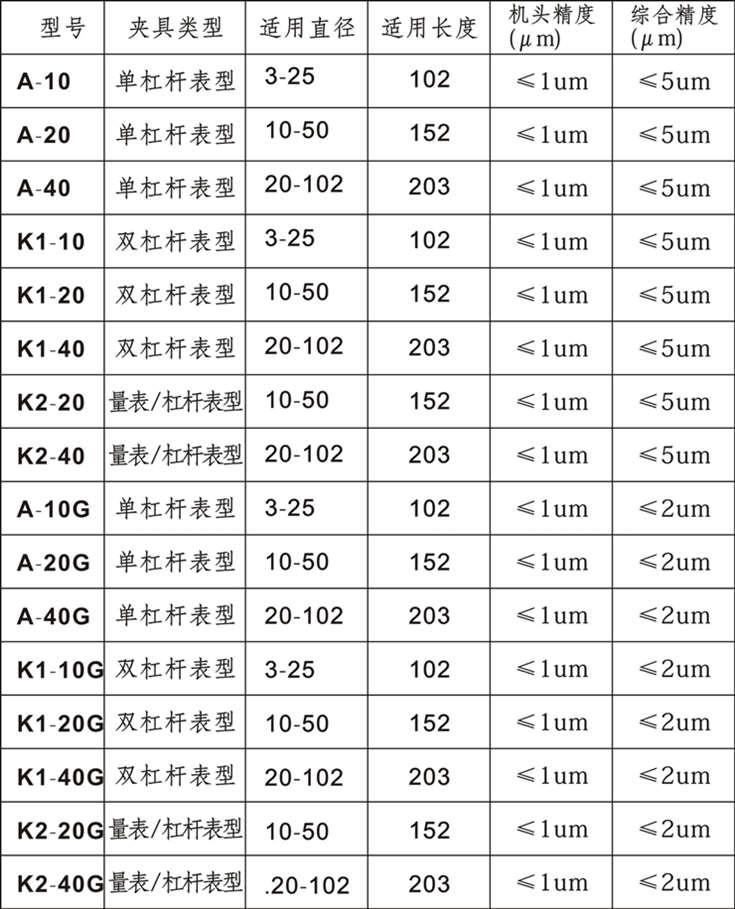 k2系列 量表/杠杆表同心度测量仪【上海弘测】