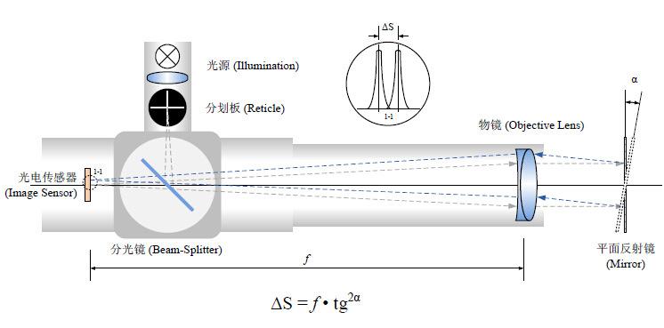 HCCM-1538B/2038B型 高精度便携式双轴电子光电自准直仪