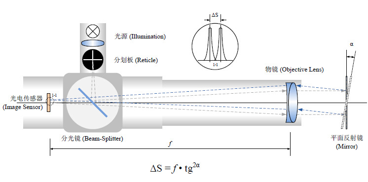 HCCM-2460B型 高精度便携式大口径双轴电子光电自准直仪